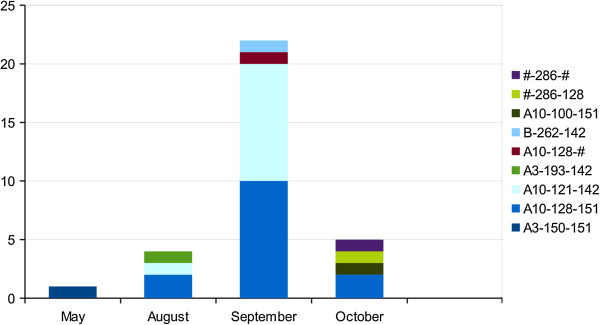 The combined Pvmsp-3α , microsatellite (MS) m1501- m3502 haplotypes derived from the cases in Laconia during 2011. The number of cases as a function of month of sampling are shown where each P. vivax isolate is combined into Pvmsp-3α MS m1501-m3502 haplotypes. #: denote unknown genotype at one or more of the markers.