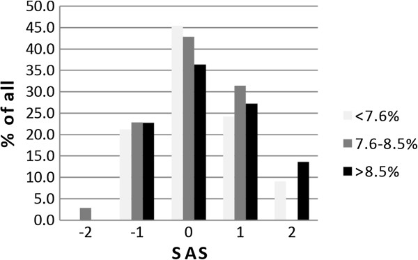 Self-perception of metabolic control in T1DM. HbA1c levels were put in relation to a self assessment score (SAS). Patients were asked to predict their HbA1c qualitatively. Data were collected with questionnaires and categorized from -2 to +2. A SAS 0 meant that patient's perception overlapped with the objective result. A SAS of +1 or +2 meant that the measured HbA1c value was better than the last one but this improvement was not perceived by the patient. A SAS -1 or -2 meant that the actual HbA1c value was worse than the last one but predicted otherwise by the patient. No significant correlation was found between the SAS and the actual HbA1c level (p = 0.99). Data are shown as bar graphs and were analyzed by the Kruskal-Wallis test.