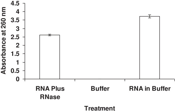 Cleavage of RNA with bovine pancreatic 13.4 kDa protein. Cleaving RNA with the pecan sap 14 kDa RNase A protein produces a similar graph.
