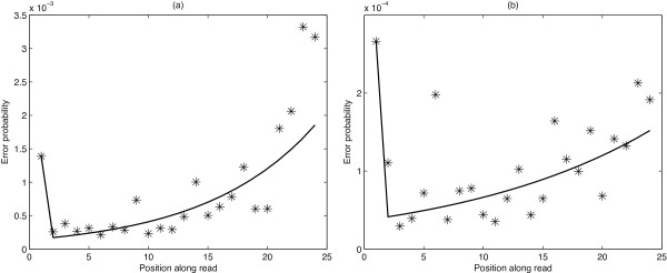 Example model fit. Data points and fitted model for the probability of an A being misread as a C, for (a) an <t>Illumina</t> GA data set and (b) an Illumina HiSeq data set.