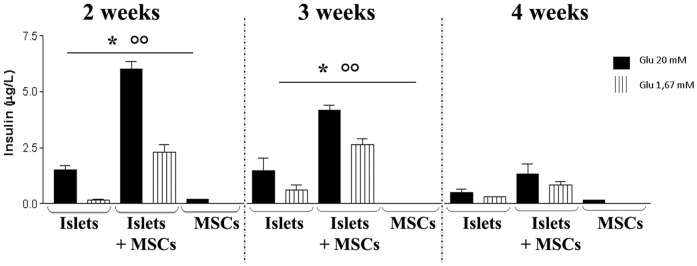 Insulin release after glucose stimulation. Each week (up to 4 weeks of culture) pancreatic islets cultured alone or directly co-cultured with MSCs, and MSCs cultured alone were exposed to different glucose concentrations in the culture medium (20 mM and 1,67 mM Glucose), and the insulin release after each change was measured by an ELISA assay specific for this hormone. Results are expressed as mean ± SD of three independent experiments. * P