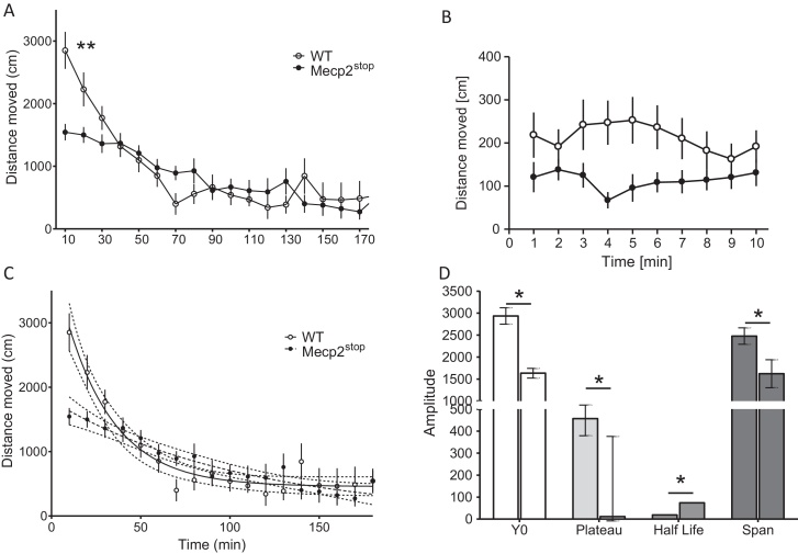 Habituation of Mecp2 Stop and WT mice to novel home cages recorded by the PhenoMaster. Animals were recorded upon introduction to the novel cage in 10-min bins for 3 h (habituation complete in WT mice). Mean ± SEM. (A) Activity profiling confirmed higher activity in WT during early phases of habituation (asterisks are for 10–30 min, p