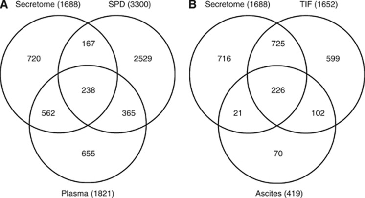 Comparison of proteins identified from the current ovarian cancer cell secretome analyses to publicly available databases/data sets, including ( A ) the secreted protein database (SPD) and the Human Proteome Organization (HUPO) plasma proteome; and ( B ) TIF and ascites from ovarian cancer patients.