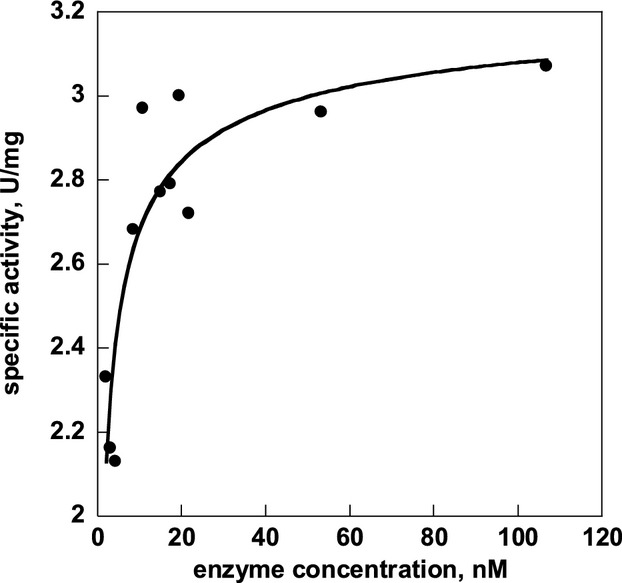 Specific activity of wt-PMM2 changes as a function of protein concentration. The assay was performed at 32°C in a reaction mixture containing HEPES 20 mmol/L, pH 7.5, MgCl 2 5 mmol/L, NaCl 150 mmol/L, NADP+ 0.25 mmol/L, Glc-1,6-P 2 0.030 mmol/L and yeast glucose 6-phosphate dehydrogenase 0.010 mg/mL. The reaction mixture also contained Glc-1-P 0.020 mmol/L and BSA 0.5 mg/mL. The wt-PMM2 concentration changed in the range 2–110 nmol/L (monomer equivalents).