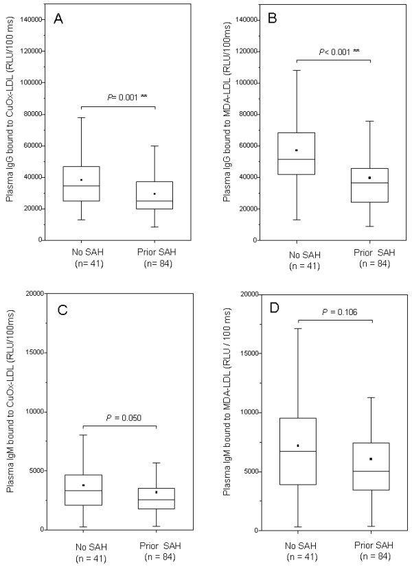 Antibodies against oxidized lipids in the plasma. Titers of plasma <t>IgG</t> reactive against oxidized LDL were significantly higher in patients with intracranial aneurysms but no history of SAH (A) , as were also the titers of plasma IgG against malondialdehyde (B) . Titers for plasma <t>IgM</t> reactive against oxidized LDL (C) or malondialdehyde (D) did not statistically differ among patients with a history of SAH or no history of SAH, although there was a trend towards similar findings as with IgG titers. Box plots represent the median value (horizontal line) and the 25 th and 75 th percentiles (box edges). Range is given with error bars and the small black box displays mean values.