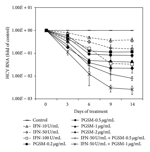 Synergistic effect of PGSM on IFN- α -induced anti-HCV activity in HCV replicon cells. HCV subgenomic replicon cells (genotype 1b) were treated with the indicated amounts of either PGSM or IFN- α alone or both as indicated. Culture media containing fresh compounds were replaced every three days. At the indicated time points after treatments, intracellular HCV RNA levels were determined by qRT-PCR. The copy number of HCV RNA was calculated from cells treated with compound as compared to that for control. Control indicates that cells were treated with 0.2% DMSO (vehicle).