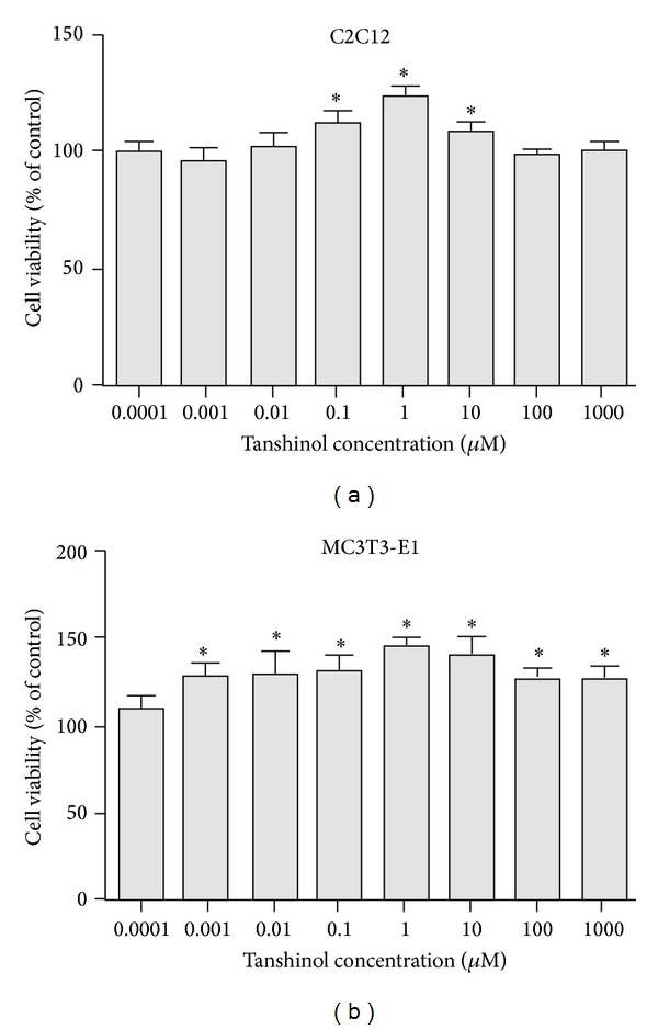 Effects of Tanshinol on cell viability of C2C12 cells and MC3T3-E1 cells. (a) Cell viability was measured by MTT assay in pluripotent mesenchymal precursor C2C12 cells and (b) preosteoblastic MC3T3-E1 cells treated with or without the indicated concentrations of Tanshinol for 24 h. Data are given as mean ± SEM of at least three independent experiments. * P