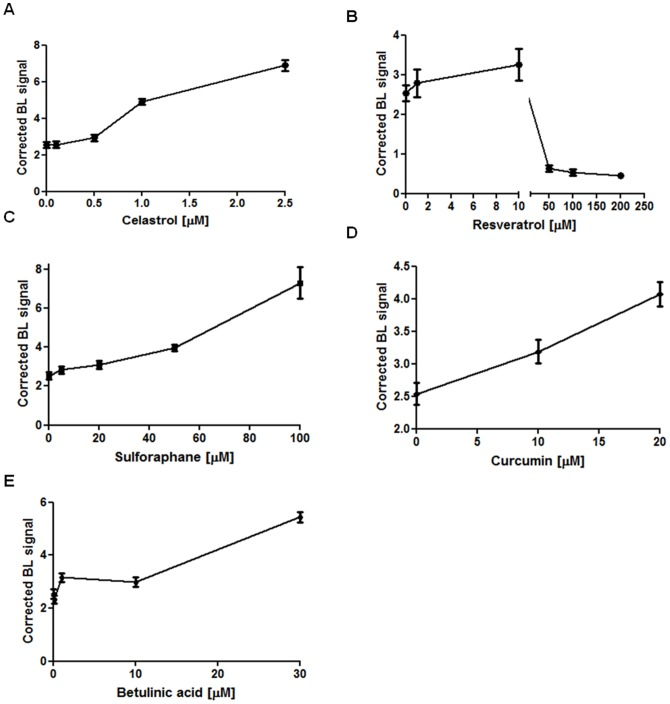 Effects of chemopreventive natural compounds on caspase 3/7-mediated apoptosis in vitro . Graph representing caspase 3/7 activity measured with the caspase 3/7 glo assay and corrected for cell vitality at 4 hours after treatment with celastrol (7.A) resveratrol (7.B), sulphoraphane (7.C), curcumin (7.D) and betulinic acid (7.E).