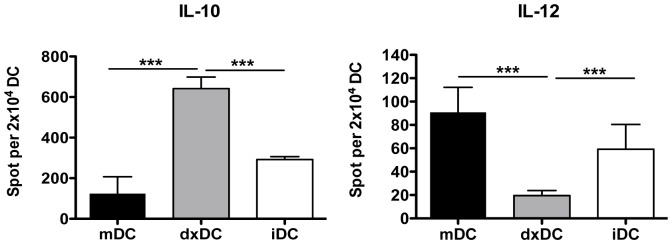 Dexamethasone-treated dendritic cells (dxDC) from natural rubber latex (NRL)-allergic patients display an anti-inflammatory cytokine profile. IL-12 and IL-10 production was analyzed by ELISPOT after DC were activated with CD40L overnight. Results are the mean+SD of 5 different patients performed in duplicate. *** p