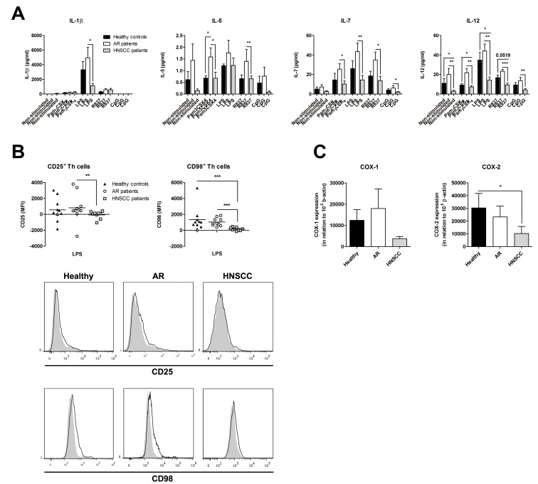 Decreased peripheral blood mononuclear cells (PBMC) activation in patients with head and neck squamous cell carcinoma (HNSCC). PBMC were isolated from blood collected from healthy controls (n = 10), patients with an ongoing seasonal allergic rhinitis (AR; n = 11) and patients with HNSCC (n = 9), and cultured with or without Pam 3 CSK 4 (1 µg/ml), LPS (1 µg/ml), R837 (5 µg/ml) or CpG (0.3 µM) for 24 h. ( A ) Thereafter, the supernatants were analyzed for the secreted cytokine profile with Luminex Multiplex Immunoassay, 4 out of 17 investigated cytokines are shown, ( B ) and the cells were examined for the expression of CD25 and CD98 on CD4 positive T helper (Th) cells with flow cytometry. The results are presented as the non-stimulated value minus the TLR stimulated values. Grey colored samples were analyzed on a BD LSRFortessa, whereas the rest of the samples were investigated on a Beckman Coulter Navios flow cytometer. One representative histogram from the healthy controls, AR patients and HNSCC patients is displayed. The open histograms represent LPS stimulated cells, and the light grey histograms are denoting the non-stimulated samples. ( C ) RNA was extracted from peripheral PBMC, isolated from healthy individuals (n = 8), AR patients (n = 10), and HNSCC patients (n = 7), made into cDNA, and thereafter analyzed for COX-1 and COX-2 mRNA expression with real-time PCR. Data are given in relation to the housekeeping gene β-actin, 100 000×2 −ΔCt , and presented as mean ± SEM. MFI = mean fluorescence intensity; * p ≤0.05; ** p ≤0.01; *** p ≤0.001.