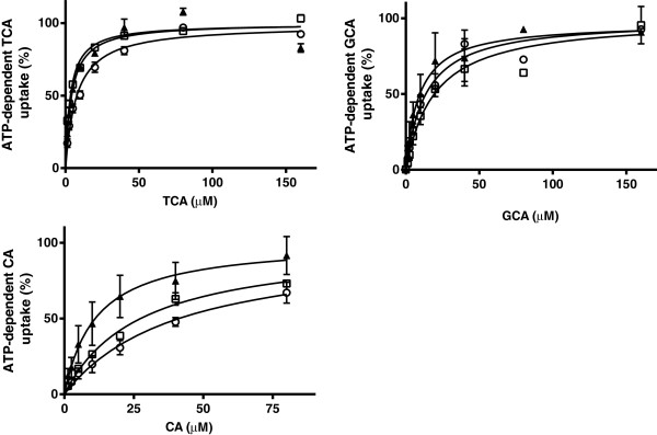 ATP-dependent transport of TCA, CA and GCA in membrane vesicles (7.5 μg protein) expressing BSEP/Bsep of human (▲), dogs (□), and cats (○). Vesicles were incubated in 10 mMTris Base buffer (pH 7.4) containing 250 mM Sucrose, 10 mM MgCl 2 and 4 mM ATP or AMP, at 37°C for 5 min (TCA) or 7.5 min (CA and GCA). ATP-dependent transport was calculated by subtracting transport in presence of AMP from that in presence of ATP. Curves were fitted by GraphPad Prism 6.01 software (San Diego, California, USA) and V max was calculated. Measurements were performed in duplicate in at least three independent experiments. The mean of the duplicates of each experiment was transformed as a relative activity to the V max (=100%). Each value in the graph is the mean ± SD of the relative activities of three independent experiments.