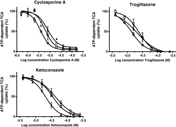 Inhibition of cyclosporine A, troglitazone and ketoconazole on the uptake of 1 μM [ 3 H]TCA in membrane vesicles (7.5 μg protein) expressing human (▲), dog (□) and cat (○) BSEP/Bsep. Vesicles were incubated in 10 mMTris Base buffer (pH 7.4) containing 250 mM Sucrose, 10 mM MgCl 2 and 4 mM ATP or AMP, at 37°C for 5 min. ATP-dependent transport was calculated by subtracting transport in presence of AMP from that in presence of ATP. Inhibition curves were fitted by using GraphPad Prism 6.01 software (San Diego, California, USA) and values are expressed as mean ± SD of percentage uptake of fourindependent experiments.