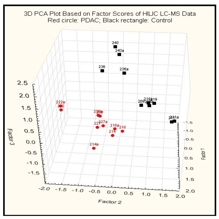 A 3D PCA plot of results using HILIC-LC-ESI-MS.