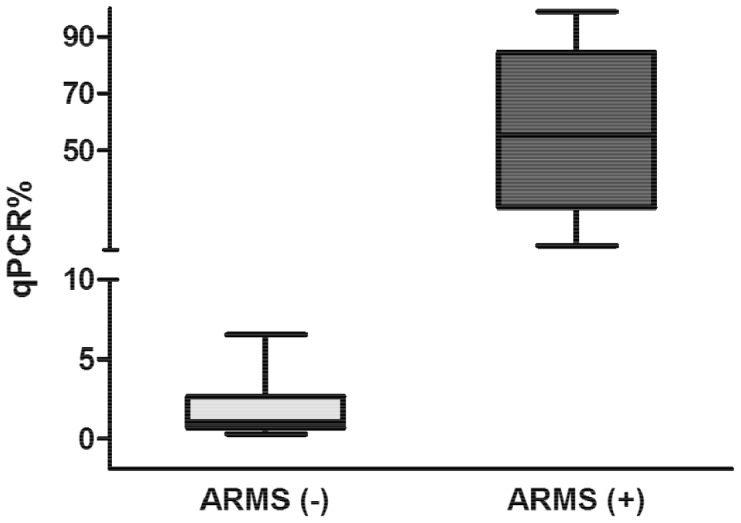 Comparison of ARMS-PCR and qPCR assays. Ten cases shown to be positive for the JAK2 V617F mutation using ARMS-PCR exhibited an allele burden of 55% ±9% (mean ± SE) according to qPCR. Ten negative cases according to ARMS-PCR showed an allele burden of 1.9% ±0.6%, including two cases that were negative by ARMS-PCR and positive by qPCR with a value above our cutoff ( > 3.65%, estimated from a healthy population).