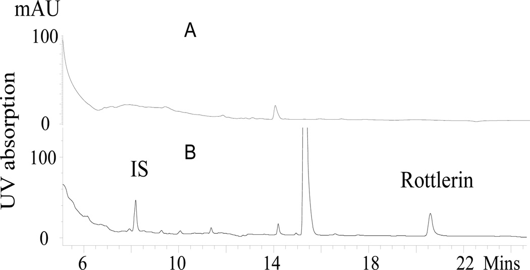 Representative HPLC chromatograms of mouse tumor monitored at 286 nm. (A) Tumor from a mouse treated with control diet (top) and (B) from rottlerin-treated mouse (bottom). The peak at 14.9 min represents BHT added as antioxidant. IS, internal standard.