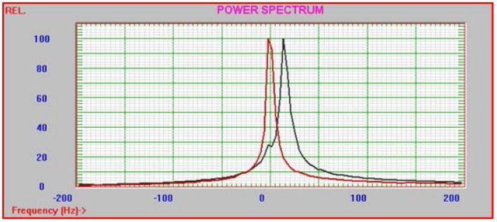 Particle Sizing Systems NICOMP analysis of diclofenac loaded 0.1% DMAB NP formulation.