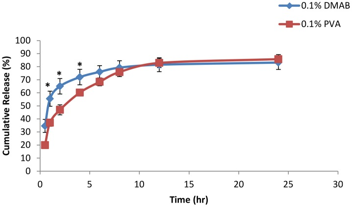 In vitro drug release study with 0.1% stabilizer concentrations. In vitro release profile of diclofenac sodium in phosphate buffer of pH 7 from 0.1% PVA formulated NPs and 0.1% DMAB formulated NPs (mean ± SD, n = 3, p