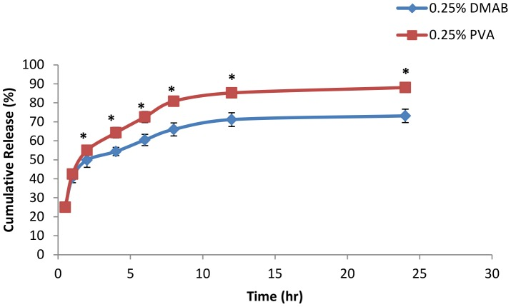 In vitro drug release study with 0.25% stabilizer concentrations. In vitro release profile of diclofenac sodium in phosphate buffer of pH 7 from 0.25% PVA formulated NPs and 0.25% DMAB formulated NPs (mean ± SD, n = 3, p