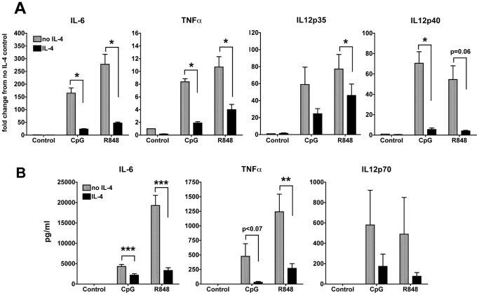 IL-4 suppresses TLR7- and TLR9-induced production of pro-inflammatory cytokines. A. We analyzed the gene expression of IL-6, TNFα, IL-12p35 and IL-12p40 by qPCR after stimulation with CpG or R848 for 6 h in cDCs treated or not with IL-4 for 24 h. Averages and SE of four independent cDC cultures are shown (* p
