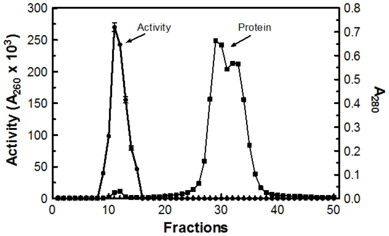 Purification profile of DNase activity and protein. Concentrated sample (1 mL) was passed through a Sephadex G-50 column at 2–5 °C. The DNase activity was measured using the acid soluble assay at 55 °C and protein was estimated by determining the absorbance at 280 nm.
