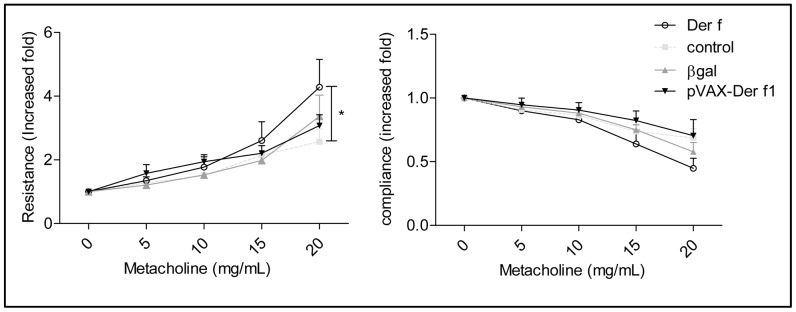 Effect of prophylactic immunization protocol with 10 µg of Der f1 DNA on respiratory function. Airway resistance and Compliance was measured at day 35 using Flexivent with instillation of 5 to 20/ml methacholine in non asthmatic non vaccinated mice (n = 6, ) Der f (n = 7, O ), pCMV-βgal mice (n = 9, ) and pVAX-Der f1 (n = 9,▾) mice. Results are expressed in increased fold, as a mean for each group ± standard deviation. *p