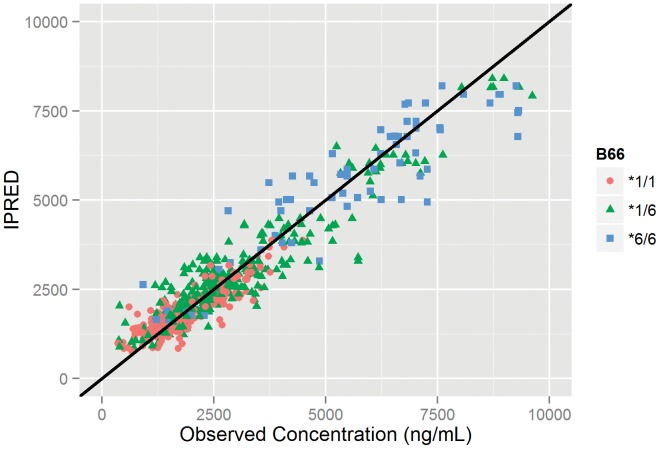 Goodness of Fit. Individual predicted EFV concentrations (IPRED) versus observed concentrations, by CYP2B6*6 genotype (B66).