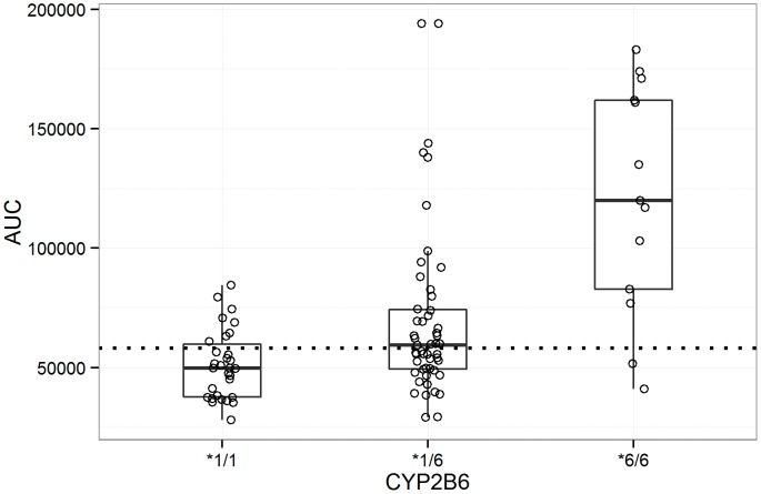 Distribution of estimated patient AUC values by CYP2B6 genotype. CYP2B6*1/*1, CYP2B6 *1/*6, and CYP2B6 *6/*6. Dotted line = the mean AUC value in the product label.