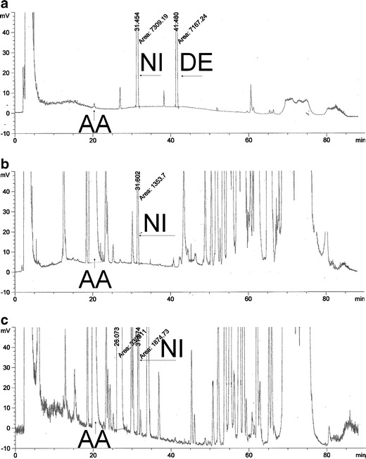 HPLC-ELSD chromatograms of the reaction products of AA with ethanol in the presence of sulphuric acid ( AA-Et ) ( a ), the liposomal formulation of azelaic acid stored for 12 months ( LA-Alt ) ( b ), and the liposomal formulation of azelaic acid with ethanol in the presence of sulphuric acid ( LA-Et ) ( c )