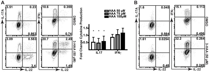 IL-22 + upregulation occurs in <t>CD4</t> + 8 - T cells that are IL-17 negative but express IFNγ. (A) Cytokine production for live CD3 + CD4 + CD8 − T cells from human <t>PBMC</t> cultures that were stimulated with anti-CD3 and anti-CD28 antibodies and allogeneic APCs for six days with DMSO or 50 µM 3-HAA. Panel (right) depicts fold-changes in 9 donors relative to DMSO. *, p