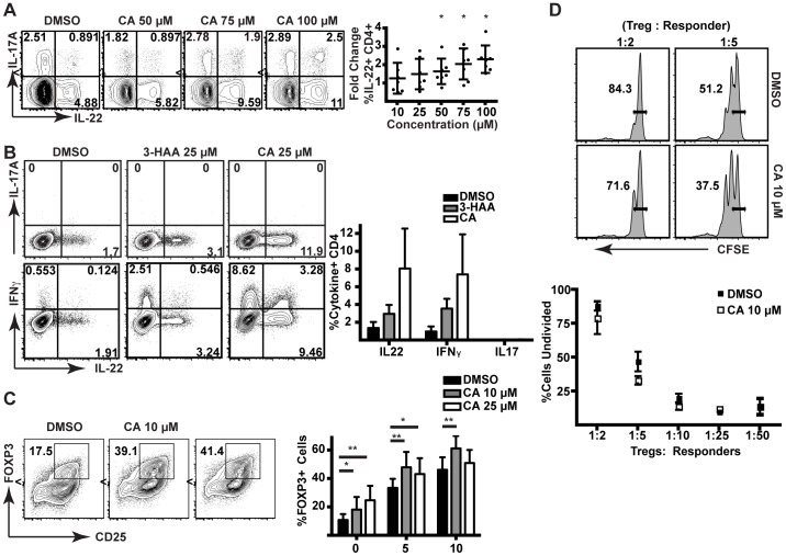 CA increases the differentiation of IL-22 + human CD4 + T cells in vitro . (A) Flow cytometric analysis of CD4 + T cells from human PBMCs stimulated in the presence of DMSO or increasing doses of CA (left). Fold change in IL-22 production in CD4 + T cells from human PBMCs from multiple donors stimulated in the presence of CA versus DMSO control (right panel). Data were analyzed by Wilcoxon signed rank test for significant deviation from a theoretical median of 1.000. *p