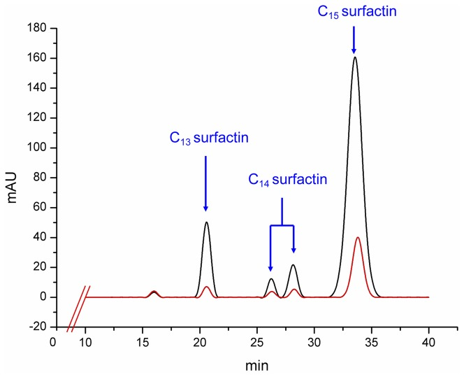 HPLC profile of surfactin produced by parent strain and mutant BS-37. Parent strain B. subtilis 723 and mutant BS-37 were cultured in 250 mL Erlenmeyer flask containing 50 mL LB medium aerobically at 37°C and 200 rpm for 24 h. The products were extracted by acid centrifugation and methanol extraction. The elution was monitored at 214 nm at a flow rate of 0.8 mL/min. The red line and the black line represent the HPLC profiles of surfactins produced by B. subtilis 723 and BS-37, respectively.