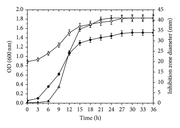 Effects of culture time on antimicrobial activity and cells growth of BZ6-1. Note: ◆: supernatant IZD; ⋄ : cell suspension IZD; △: OD.