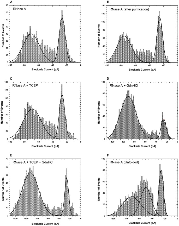Nanopore analysis of RNase A under different experimental conditions. Blockade current histograms obtained for (A) natively folded RNase A, (B) natively folded RNase A after being subjected to size exclusion and ion exchange chromatography, (C) reduced RNase A, (D) RNase A in presence of 1 M GdnHCl, (E) reduced RNase A in presence of 1 M GdnHCl, and (F) completely unfolded RNase A. For the analysis of completely unfolded RNase A, the protein was pre-incubated in 4 M GdnHCl and 100 mM TCEP prior to adding it to the cis chamber. Each event population is fitted with the Gaussian function to obtain the peak/population blockade current value. The peak blockade current values are presented in Table 2 . All analysis were performed at 100 mV.
