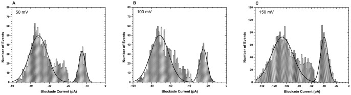 Effect of voltage on the interaction of RNase A with the α-hemolysin pore. Blockade current histograms obtained for RNase A at (A) 50 mV, (B) 100 mV, and (C) 150 mV.