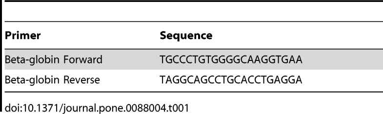 <t>RNase</t> A detection workflow. First, a nanopore experiment is conducted and at the end the solution from each chamber is collected and transferred to a <t>microcentrifuge</t> tube. Second, mRNA is added to the solution collected in step 1 and incubated for 24°C. Third, after incubation the solution from step 2 is used as source of template RNA for RT-PCR reaction. Fourth, RT-PCR is performed. In the fifth step, the end product from RT-PCR is run on an agarose gel. If there is RNase A present in solutions collected in step 1 then there will be a faint band or no band (depending on RNase A quantity) on the agarose gel.