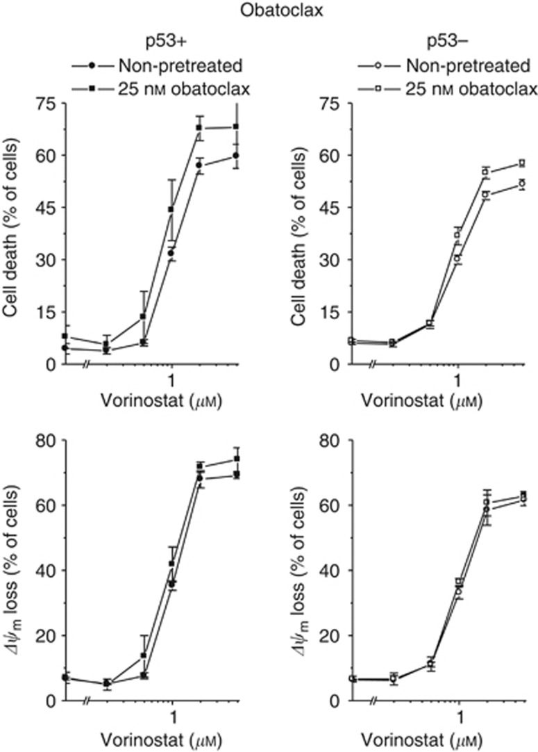 Antineoplastic effects of vorinostat in combination with obatoclax in HCT-116 p53+ and p53− cells. One hour after administration of obatoclax, cells were exposed to vorinostat for 48 h. Cell death and Δ ψ m were determined by flow-cytometric analyses of PI uptake or DiOC 6 (3) staining, respectively. Means ±s.e.m. of each three separate measurements are shown.