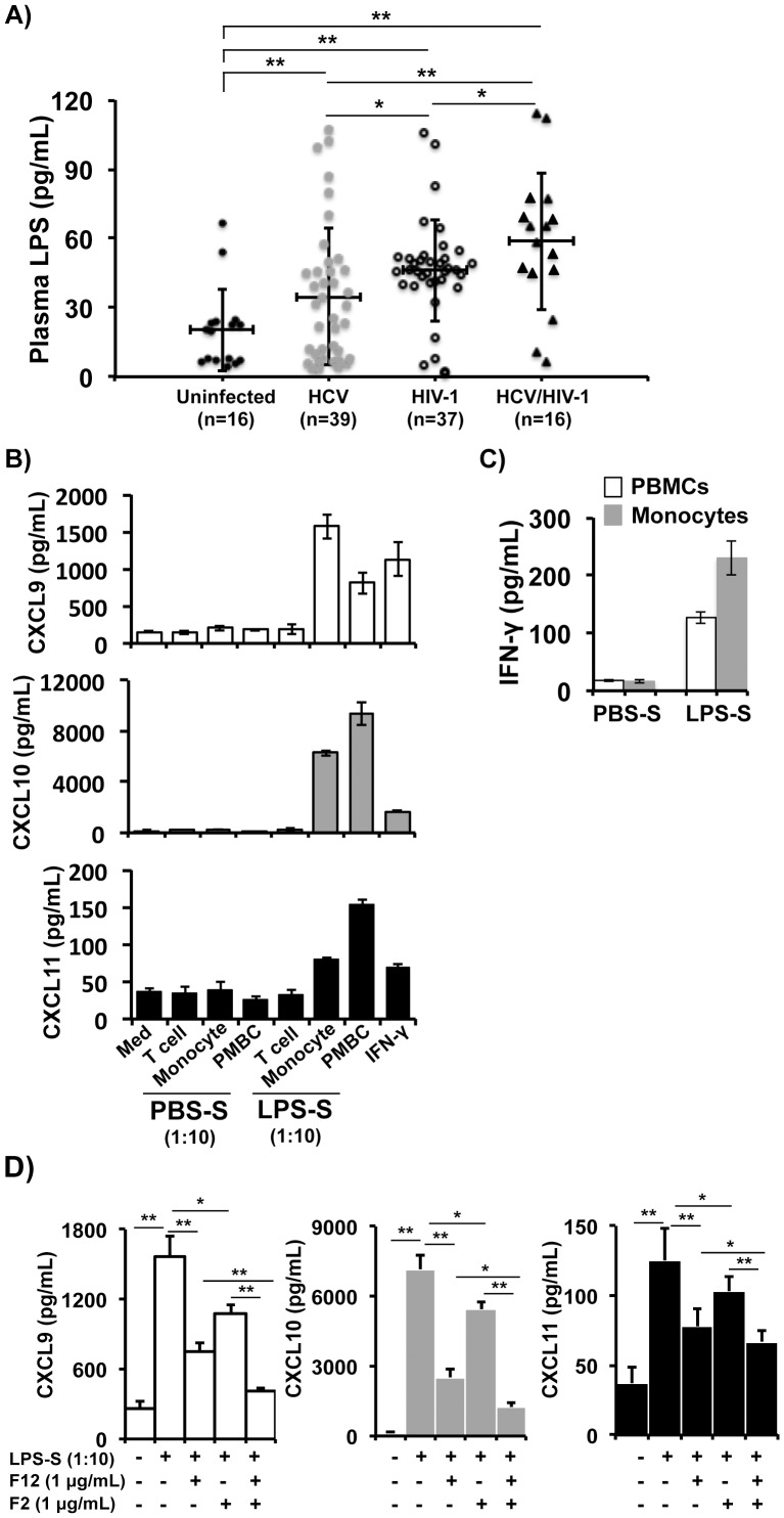 Indirect effect of LPS on production of CXCR3-associated chemokines by human hepatocytes. A) LPS levels in plasma from subjected uninfected, or infected with HCV, HIV-1, or HCV/HIV-1 were determined using the QCL-1000 Chromogenic LAL assay. Lines in each plot represent mean ± SD of values from each group. B) Huh7.5.1 cells produced CXCL9, CXCL10 and CXCL11 in response to stimulation with 1∶10 diluted cell-free supernatant from LPS- or mock-treated pan T cells, monocytes, or PBMCs. IFN-γ at 1 ng/mL was used as a positive control of stimulation. Cell-free supernatant was subjected to ELISA assay to determine levels of CXCL9, CXCL10 and CXCL11. C) Levels of IFN-γ in the supernatant of monocytes or PBMCs treated with LPS or PBS were determined by the ELISA assay. D) LPS-S-mediated enhancement of CXCL9, CXCL10 and CXCL11 production by Huh7.5.1 cells was dependent on IFN-γ and IL-1β. LPS-S-mediated enhancement of CXCL9, CXCL10 and CXCL11 production by Huh7.5.1 cells was significantly blocked by IFN-γ nAb F12, and further down-regulated by IFN-γ nAb F12 (1 µg/mL) plus IL-1β nAb F2 (1 µg/mL). Horizontal bars represent mean ± SD of chemokine protein levels from triple wells of each dose. Note that different Y-axis values among CXCL9, CXCL10 and CXCL11 are used. LPS-S, supernatant from LPS-stimulated PBMCs. p
