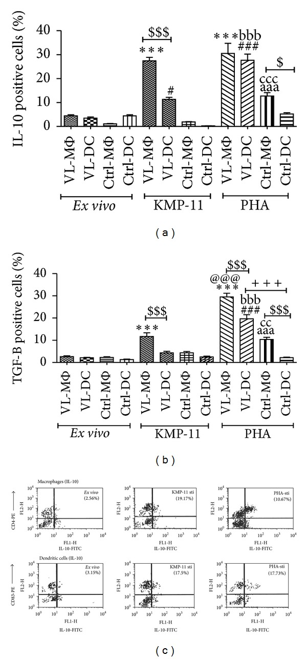 Flow cytometry analysis on reversal of immune-suppression in moDCs in response to L. donovani antigen after stimulation of KMP-11. (a)-(b) Comparison of cytokine production by APCs after costimulation by KMP-11. 1 × 10 6 /mL of either CD14+ MΦ or CD83+ moDCs was stimulated with KMP-11 (10 μ g/mL) and PHA (10 μ g) for 16 h. Harvested cells were consecutively coincubated with Bref-A (1 μ g/mL), surface CD-4 (PE)/CD-83 (PE) antibodies, and cytofix/Perm solution before cytoplasmic staining with FITC for IL-10 and TGF- β and acquired and analyzed on <t>FACS-calibur.</t> Values were expressed in mean ± SEM. Each sample was run in duplicate. *** P