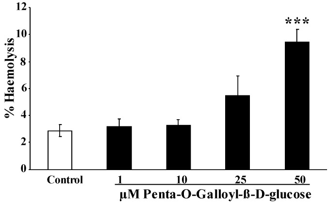 Effect of penta- O -galloyl-β- d -glucose (PGG) on hemolysis. Arithmetic means ± SEM of the percentage hemolytic erythrocytes ( n = 8) following incubation for 48 h to Ringer solution without (white bar) or with (black bars) the presence of penta- O -galloyl-β- d -glucose (1–50 µM). *** ( p
