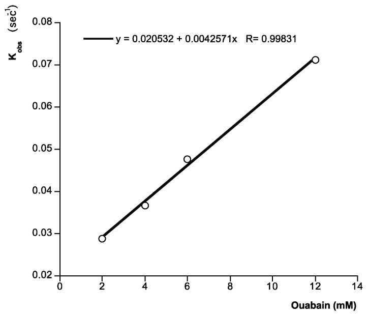 Analysis of ligand binding. Kinetic plot of apparent association rate constant K obs (s −1 ) obtained from plot in Figure 2 (calculated by the BiaEvaluation software) versus ouabain concentration. Representative of 4 experiments.