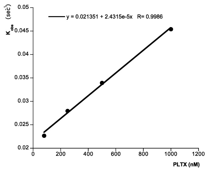 Analysis of ligand binding. Kinetic plot of apparent association rate constant K obs (s −1 ) obtained from plot in Figure 4 (calculated by the BiaEvaluation software) versus ouabain concentration. Representative of 4 experiments.