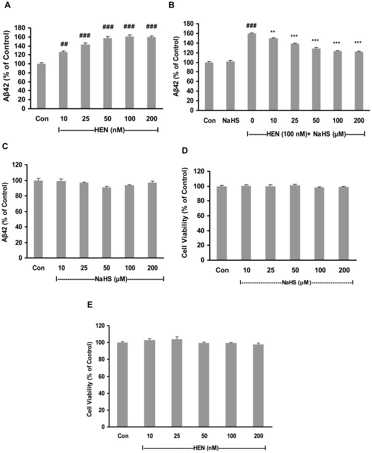 Effect of NaHS on Aβ42 production and cell viability in SH-SY5Y cells expressing APPswe. A : Concentration-dependent effect of HENECA (10–200 nM, 24 hours) on Aβ42 production. B–C : Dose-dependent effect of NaHS (10–200 µM, 12 hours) on Aβ42 formation in the presence (B) and absence (C) of HENECA (100 nM, 24 hours). D–E : MTT assay showing the effect of NaHS alone at 10–200 µM (D) or HENECA alone at 10–200 nM (E) on cell viability of SH-SY5Y cells. Aβ42 levels in conditioned media were measured by sandwich ELISA kit. Control values were adjusted to 100%. Data are given as means ± S.E.M, n = 6. ## p