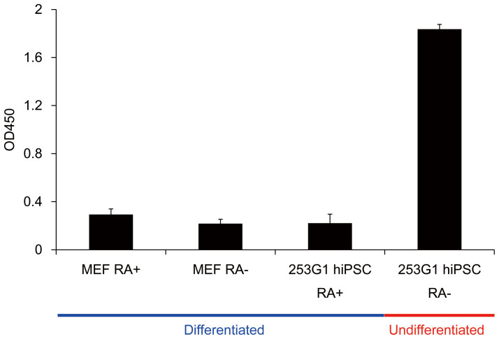 The GlycoStem test discriminates undifferentiated cells from differentiated cells. Biotinylated rBC2LCN (0.1 μg/well) was immobilized on streptavidin-coated 96-well microtiter plates at 37°C for 1 h. Cell culture supernatants of MEF and 253G1 hiPSCs with or without retinoic acid (RA) treatments for 15 days were incubated at 37°C for 1 h. After washing, HRP-labeled rABA (0.1 μg/mL, 50 μL) was overlayed at 37°C for 1 h. After washing, absorbance at 450 nm was then detected. Absorbance at 450 nm of the control cell culture media was subtracted from the values obtained from the cell culture supernatants. Data are shown as mean ± SD of triplicate samples.