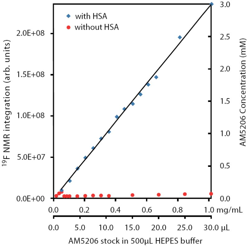 Integration of 19 F-NMR signals from AM5206 in HEPES buffer with HSA (blue squares) and without HSA (red circles). The two horizontal axes represent the actual amount of AM5206 stock solution (50 mM in DMSO) added and the corresponding amount of AM5206 in the NMR sample (mg/mL). The vertical axis on the right shows the concentration of the soluble portion of AM5206.
