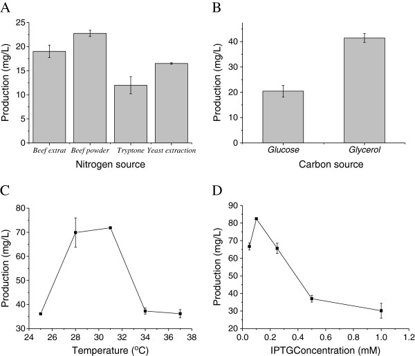 Effects of fermentation source and culture conditions on sabinene production by HB4. A : Effect of nitrogen sources on sabinene production; B : Effect of carbon sources on sabinene production; C : Effect of temperatures on sabinene production; D : Effect of the concentration of inducer on sabinene production. When OD 600 reached 0.6-0.9, cultures were induced for 24 h using IPTG in shake-flasks. All the experiments were performed in triplicates. Optimized conditions: Nitrogen sources, beef power; Carbon source, glycerol; Temperature, 31°C; IPTC concentration, 0.1 mM.
