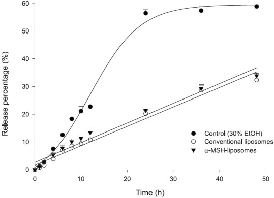 In vitro release percentage (%)–time profiles of camptothecin (at a 0.04% dose) across cellulose membranes from the free control (30% ethanol in double-distilled water), conventional liposomes, and α-melanocyte-stimulating hormone (α-MSH) liposomes. Each value represents the mean and standard deviation ( n = 4)