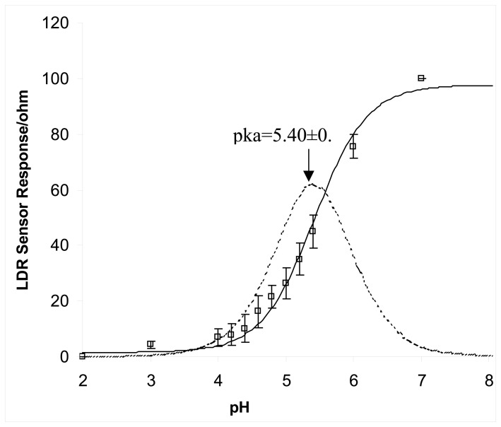Response curve obtained from LDR sensor. The solid sigmoidal line is the best-fit line obtained by using MicroSoft Excel Solver. The Error bars represent standard deviations of three repeats. The Gaussian curve is the first derivative of the best-fit line to obtain the pKa value for the dye.