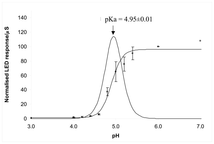 Averaged response curve obtained from LED sensor. The solid sigmoidal line is the best-fit line obtained by using MicroSoft Excel Solver. The Error bars represent standard deviations of three repeats. The Gaussian curve is the first derivative of the best-fit line to obtain the pKa value for the dye.