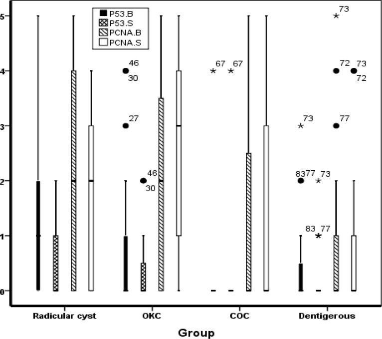 p53 and PCNA expression in basal and suprabasal layers in different odontogenic cysts