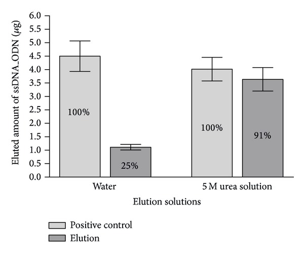 Comparison of ssDNA_ODN elution efficiency of water or 5 M urea solution at 93°C from the surface of test objects. Using qPCR, detectable amounts of ssDNA_ODN were determined after the elution of immobilized ssDNA_ODN in water or 5 M urea solution ( n = 3). The ssDNA_ODN amount (5 μ g) used for coating of test objects was added to each elution solution. The detected ssDNA_ODN amounts after the Amicon Ultra 30K centrifugal filter purification and concentration were set to 100% (positive controls). The results are presented relative to the positive control as means ± SEM.